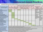 evidenced based practices1