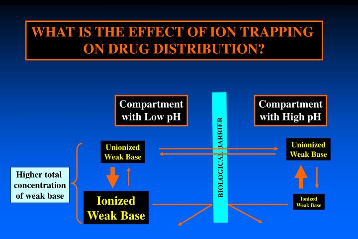 WHAT IS THE EFFECT OF ION TRAPPING