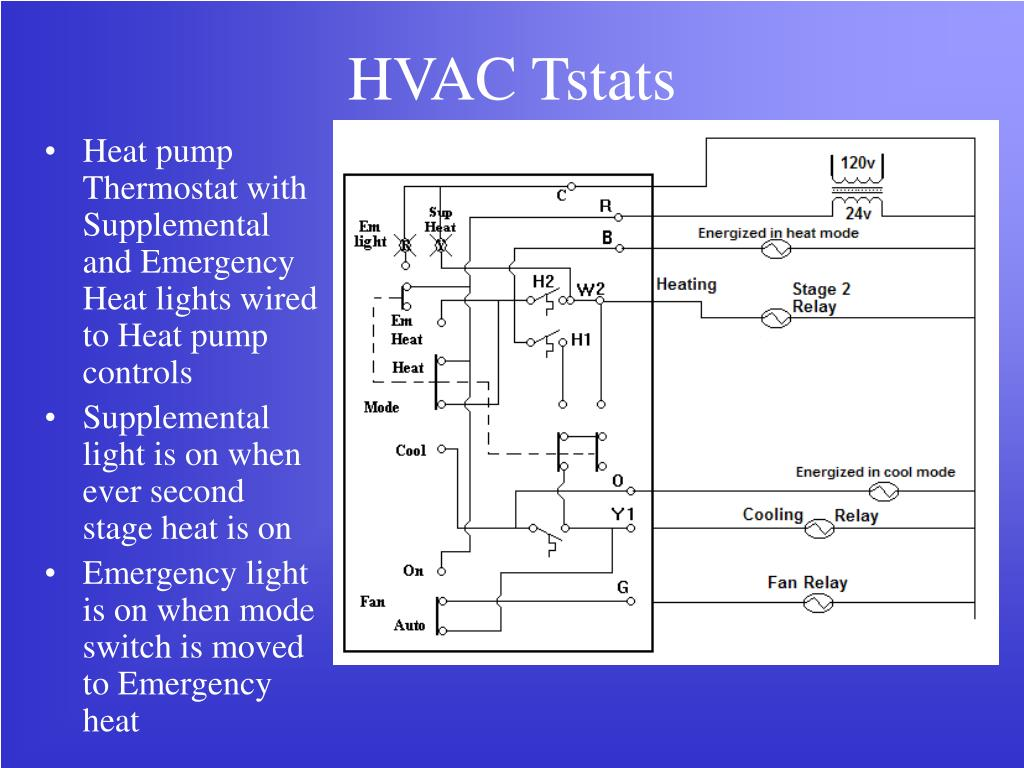 PPT - HVAC Tstats PowerPoint Presentation - ID:2759949