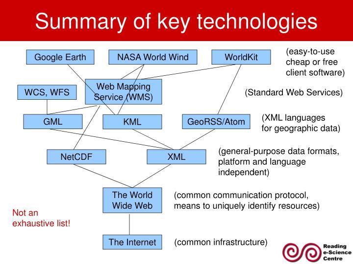 Summary of key technologies