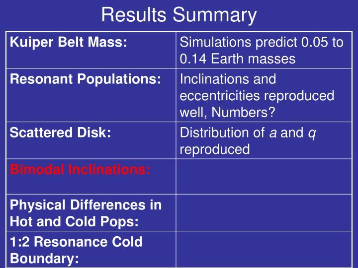 Results Summary