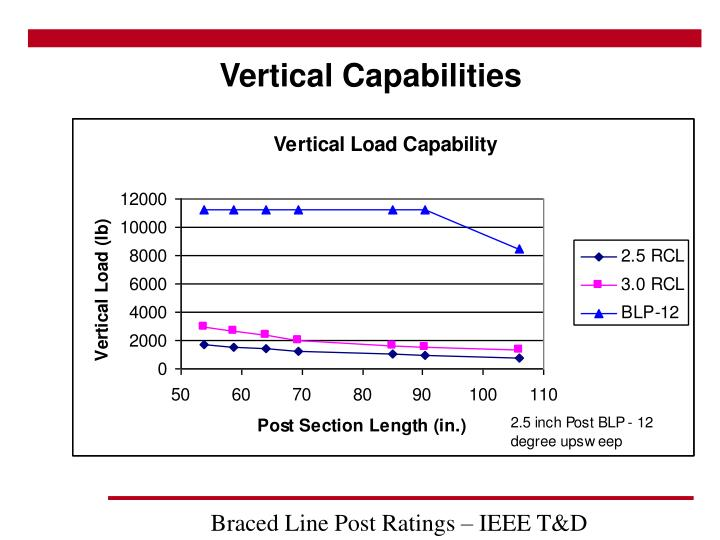 Vertical Capabilities