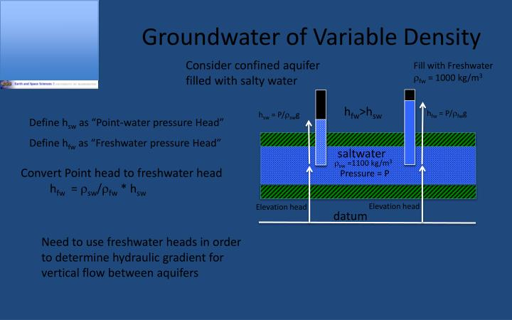 Groundwater of Variable Density