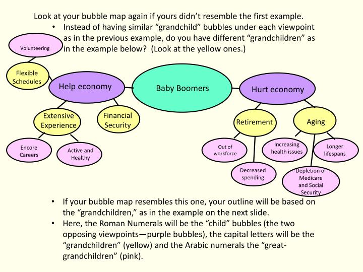 Look at your bubble map again if yours didn't resemble the first example.