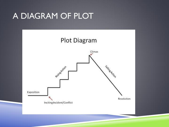 A Diagram of plot