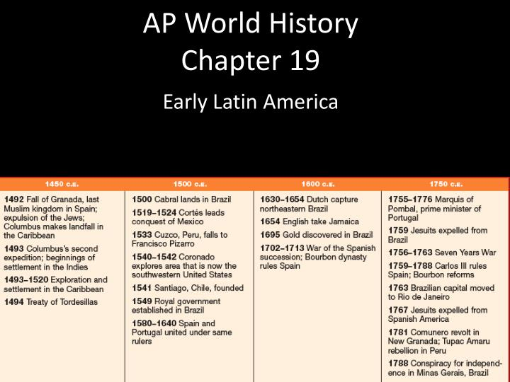 ap world history chapter 1 review