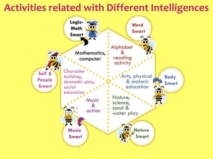 Activities related with Different Intelligences