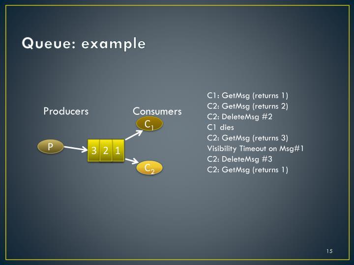 Queue: example