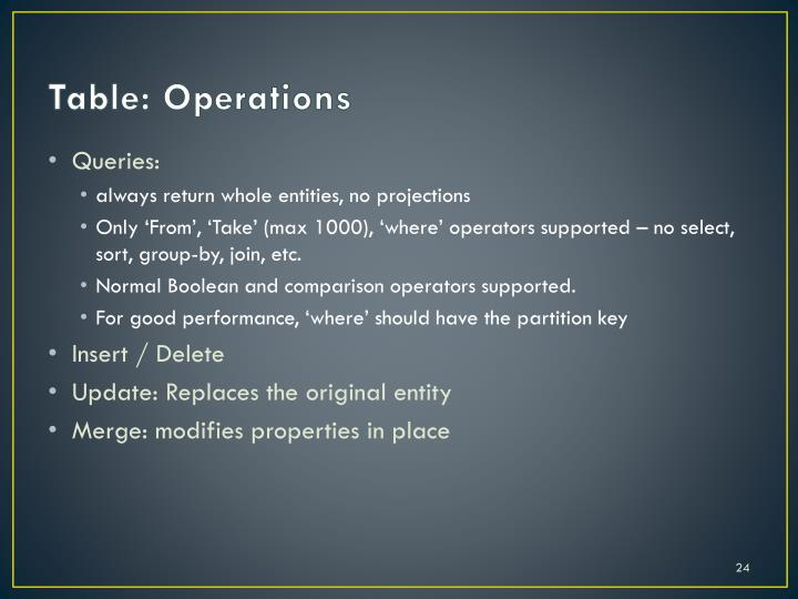 Table: Operations