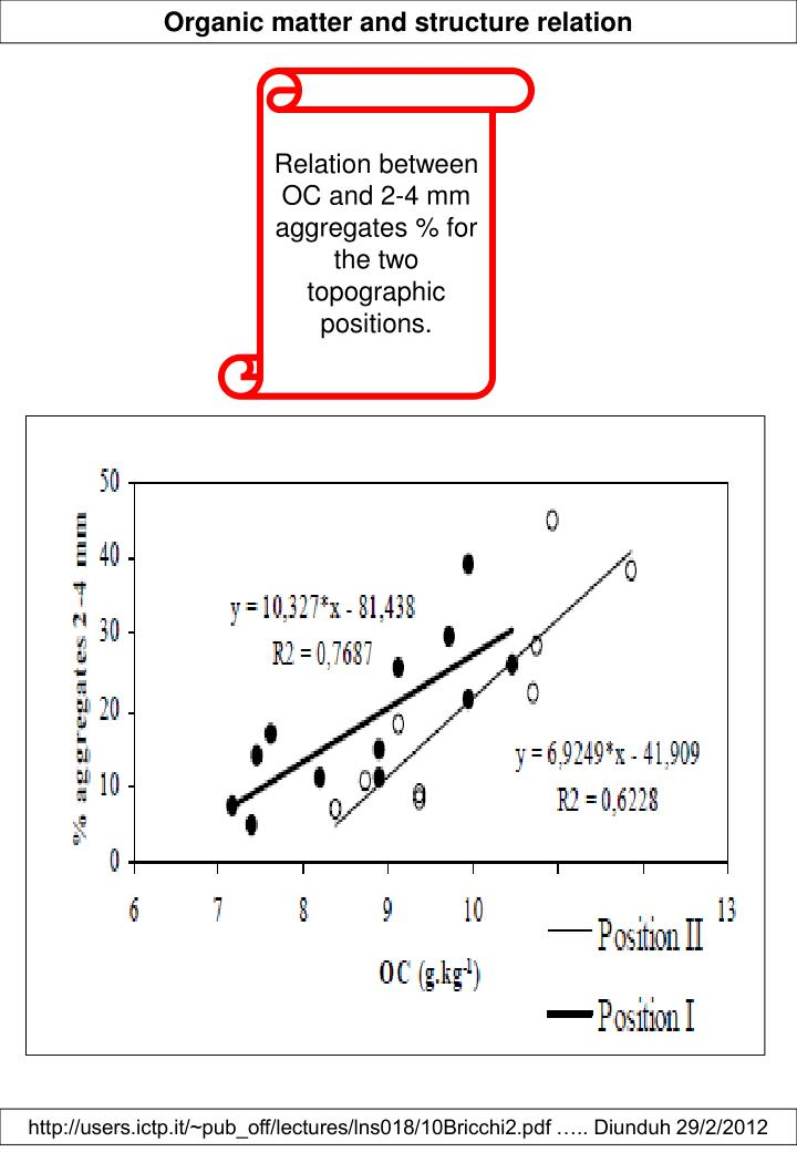 Organic matter and structure relation