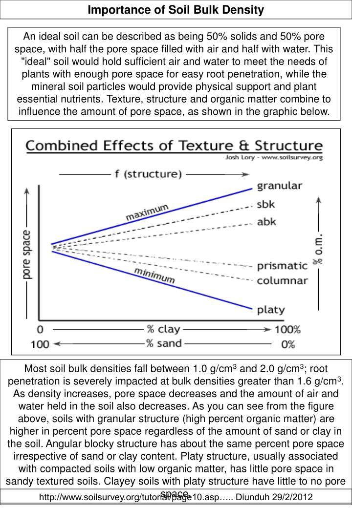 Importance of Soil Bulk Density