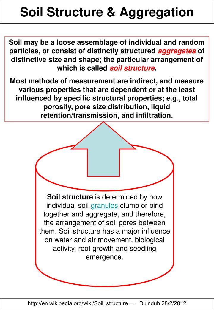 Soil Structure & Aggregation