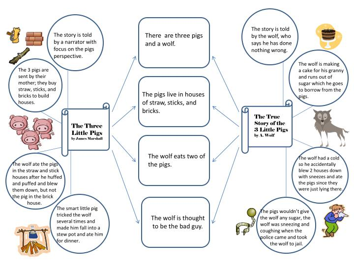 PPT - The Three Little Pigs by James Marshall PowerPoint ...
