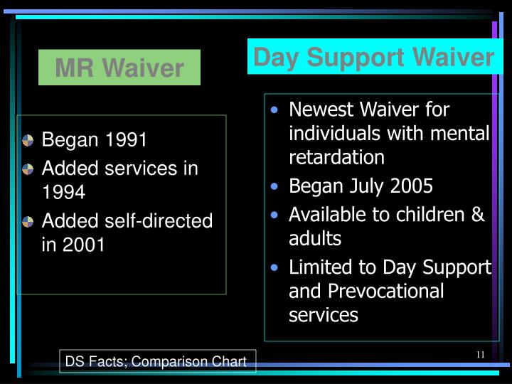 Day Support Waiver