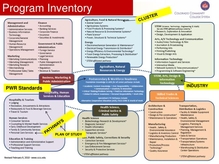 Program Inventory