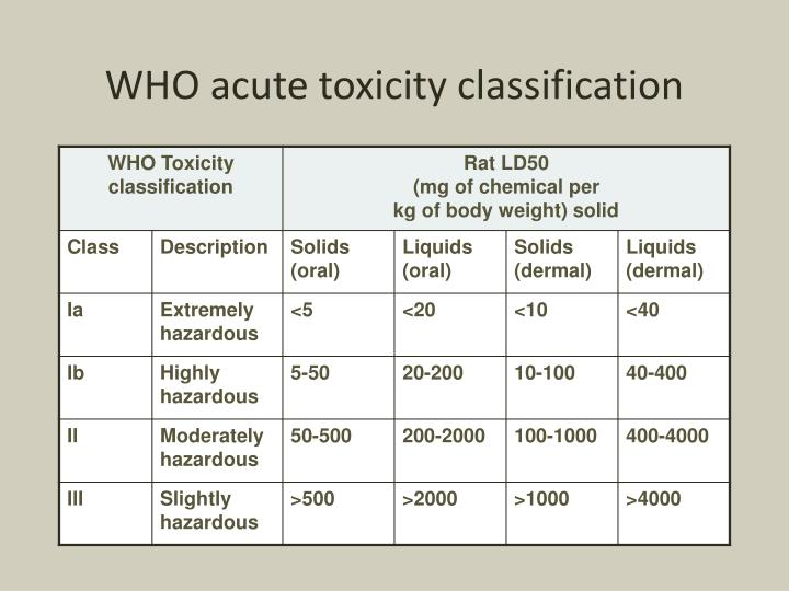WHO acute toxicity classification