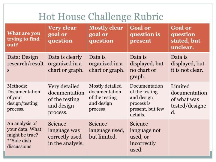Hot House Challenge Rubric