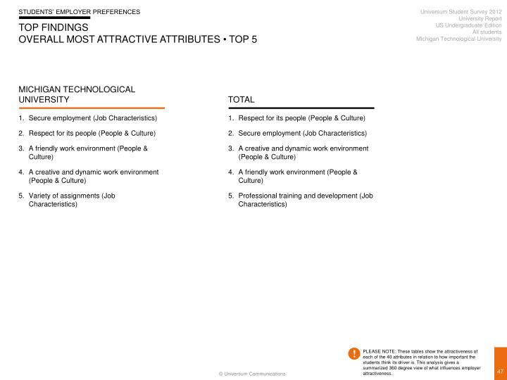 Universum Student Survey 2012