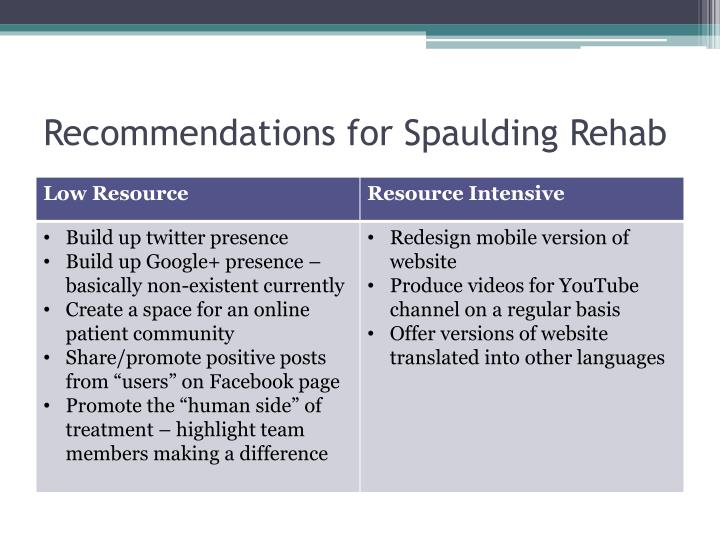Recommendations for Spaulding Rehab