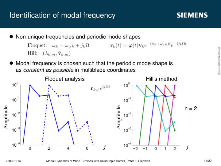 Identification of modal frequency