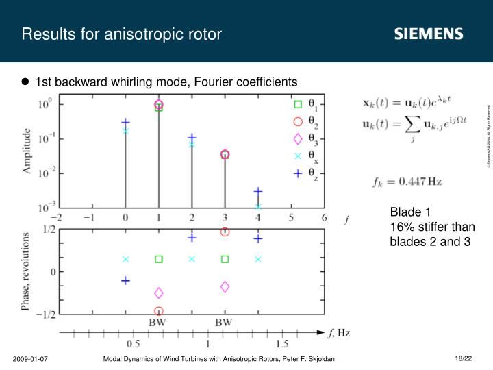 Results for anisotropic rotor
