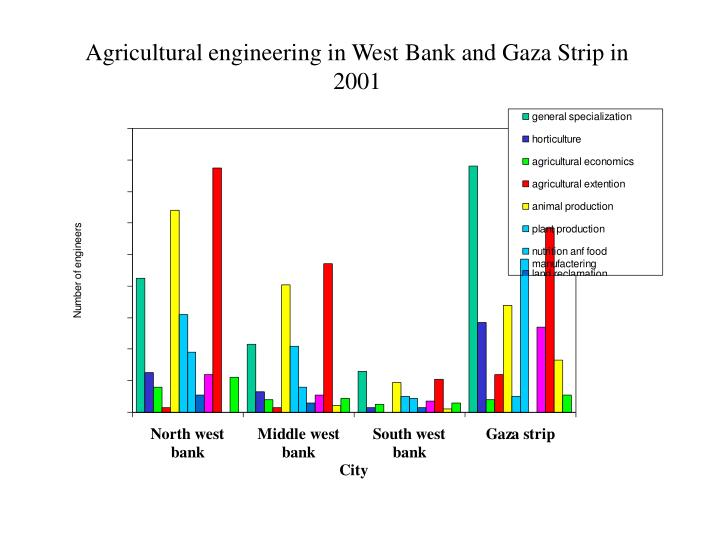 Agricultural engineering in West Bank and Gaza Strip in 2001