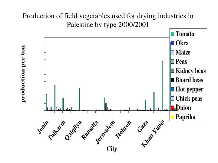 Production of field vegetables used for drying industries in Palestine by type 2000/2001