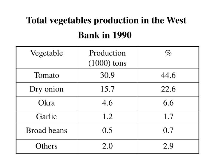 Total vegetables production in the West Bank in 1990
