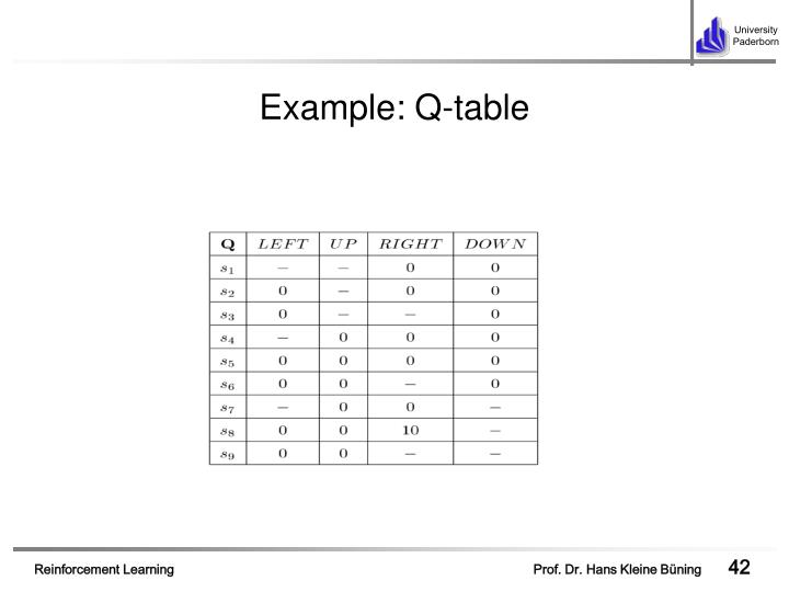 Example: Q-table