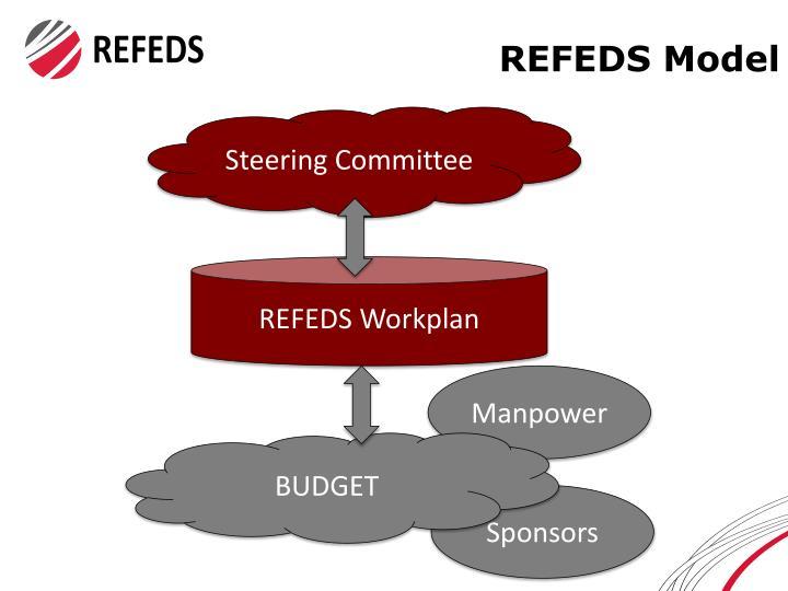 REFEDS Model