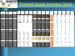 finished goods inventory spots