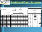 raw material flow to production