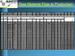 raw material flow to production1