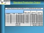 standard production output