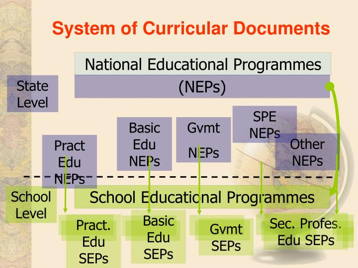 System of Curricular Documents