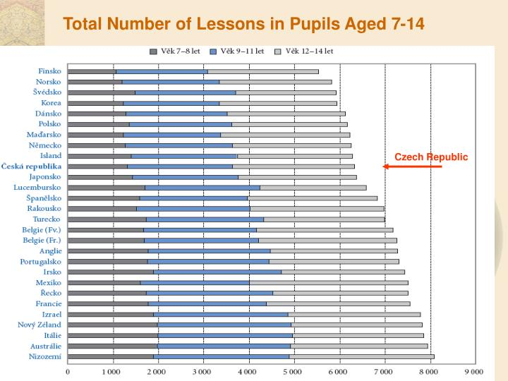 Total Number of Lessons in Pupils Aged 7-14