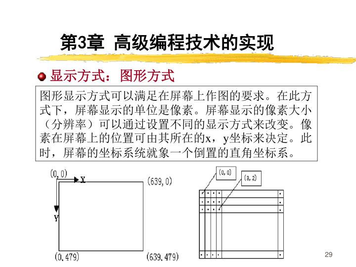 图形显示方式可以满足在屏幕上作图的要求。在此方式下,屏幕显示的单位是像素。屏幕显示的像素大小(分辨率)可以通过设置不同的显示方式来改变。像素在屏幕上的位置可由其所在的