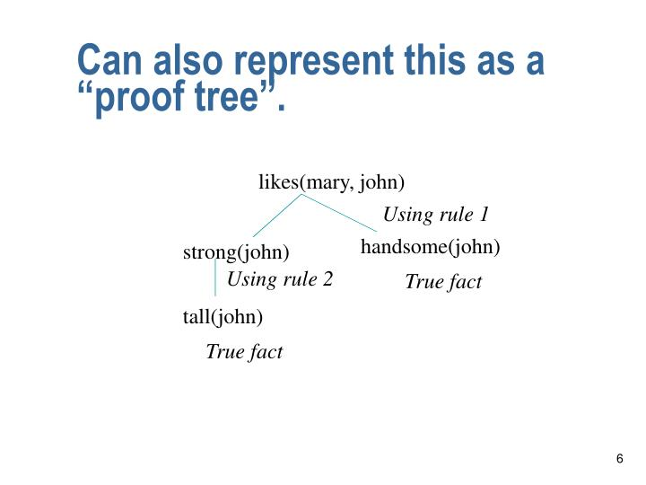 "Can also represent this as a ""proof tree""."