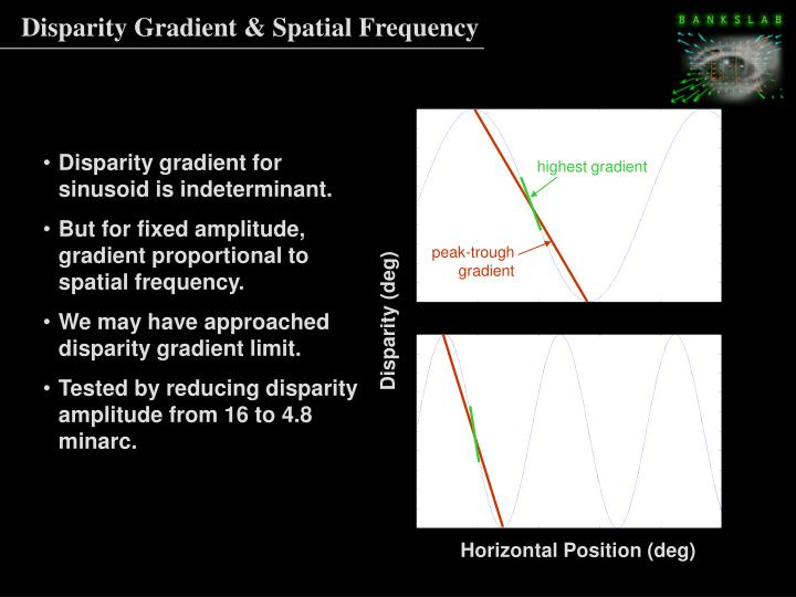 Disparity Gradient & Spatial Frequency