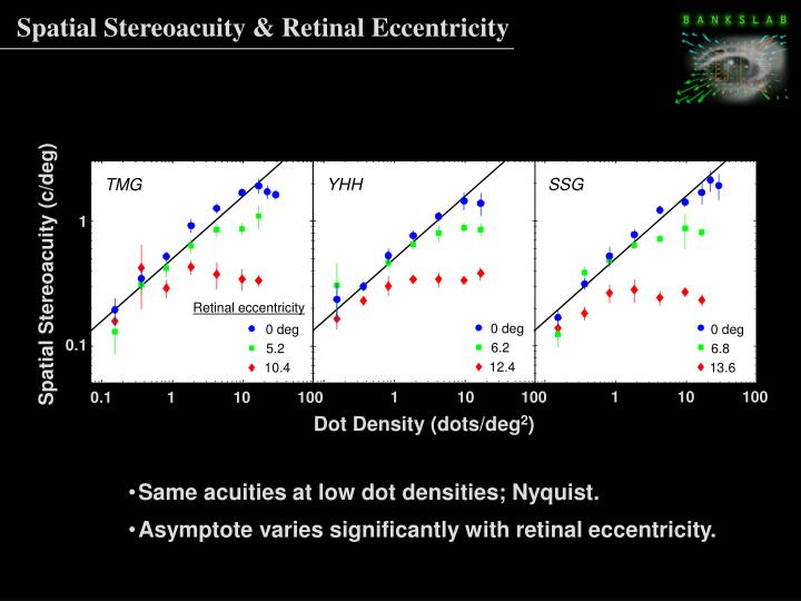 Spatial Stereoacuity & Retinal Eccentricity