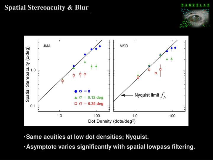 Spatial Stereoacuity & Blur