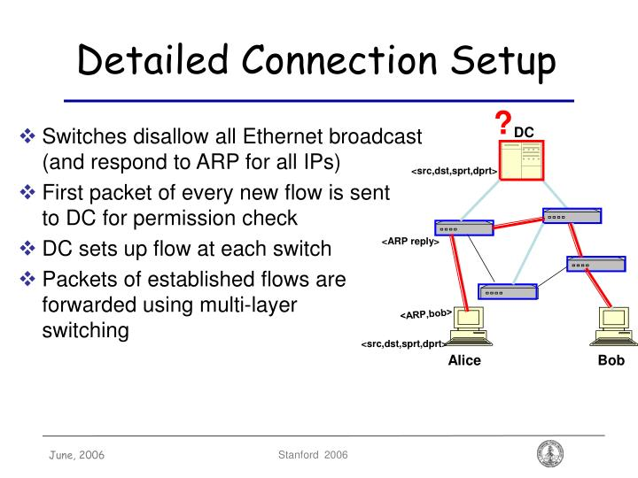 Detailed Connection Setup
