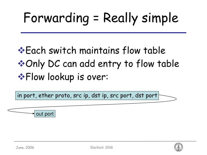 Forwarding = Really simple