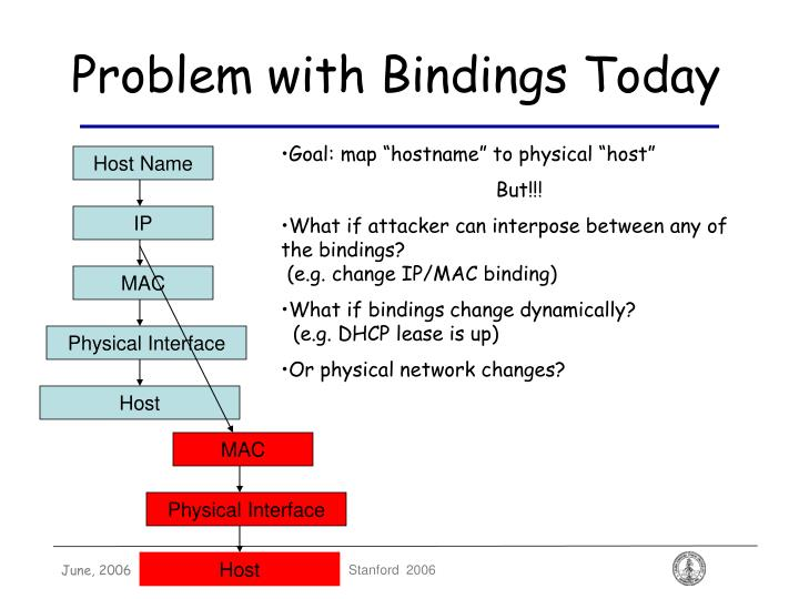 Problem with Bindings Today