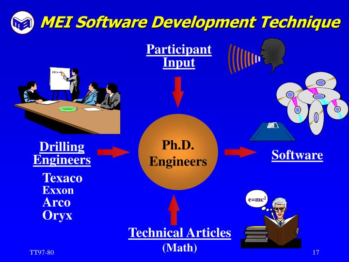 MEI Software Development Technique