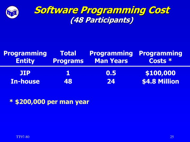 Software Programming Cost