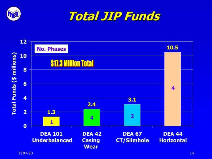 Total JIP Funds