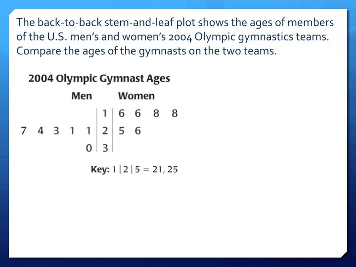 The back-to-back stem-and-leaf plot shows the ages of members of the U.S. men's and women's 2004 Olympic gymnastics teams.  Compare the ages of the gymnasts on the two teams.