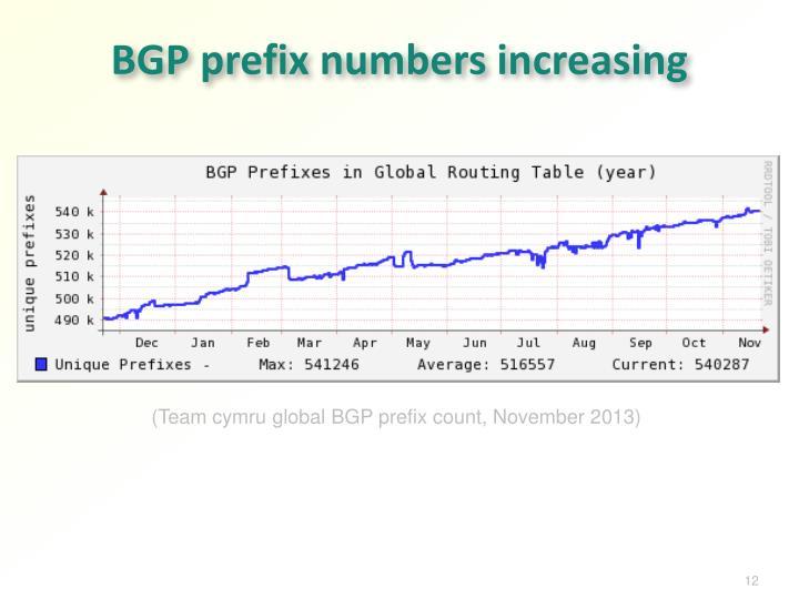 BGP prefix numbers increasing