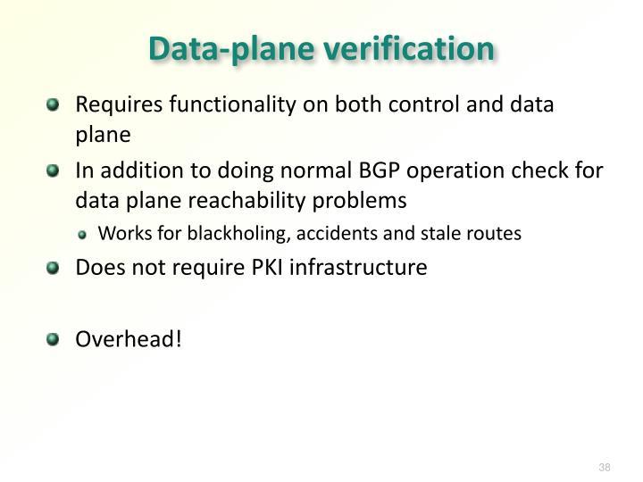 Data-plane verification
